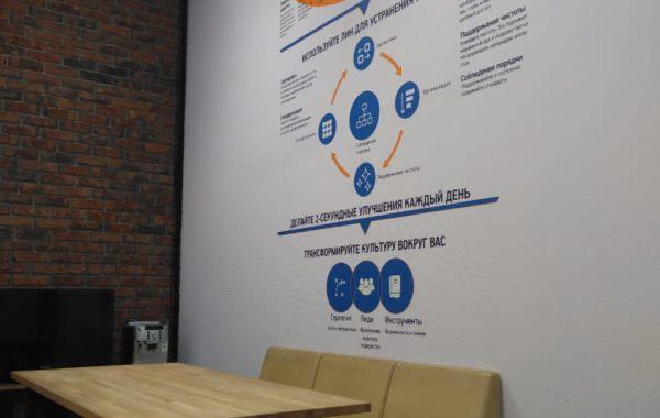 Инфографика на стенах в офисе